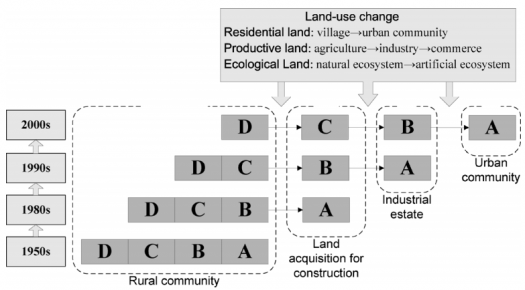论文_Comparing vulnerability of coastal communities to land use
