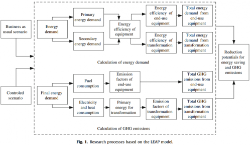 论文_Evaluating the effectiveness of urban energy conservation and GHG mitigation measures The case of Xiamen city, China